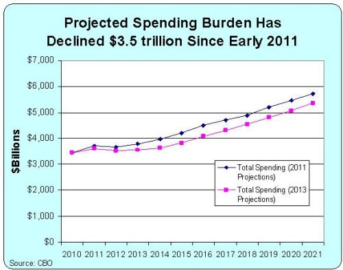 2011-2013 Spending Projections