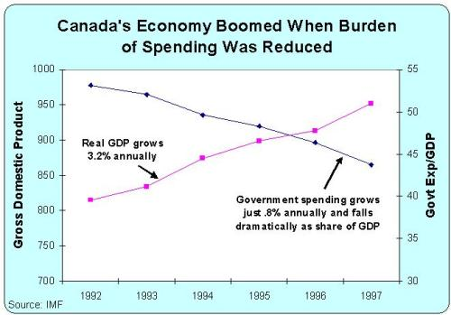 Canada - Less Spending = More Growth