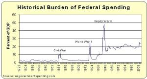 Historical Burden of Federal Spending