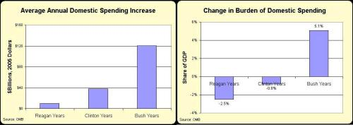 Reagan-Clinton-Bush Domestic Spending