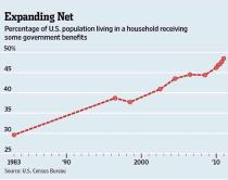 Rising Dependency