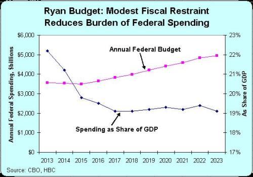 Ryan FY2014 Budget