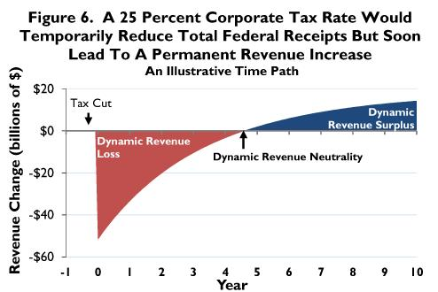 Tax Foundation Corporate Tax Long-Run Revenue Impact