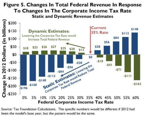 Tax Foundation Corporate Tax Revenue-Maximizing Rate