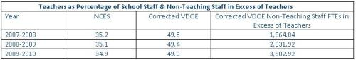Virginia Bureaucrat-Teacher Numbers