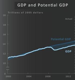 CBO Obama Growth Gap 2