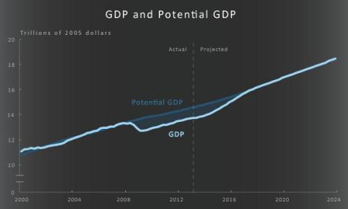 CBO Obama Growth Gap