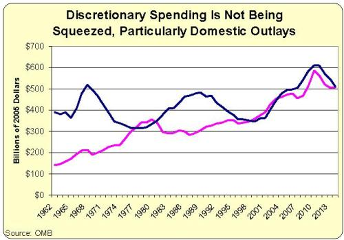 Discretionary Spending FY62-14