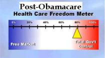 Health Freedom Meter after Obamacare