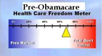 Health Freedom Meter before Obamacare