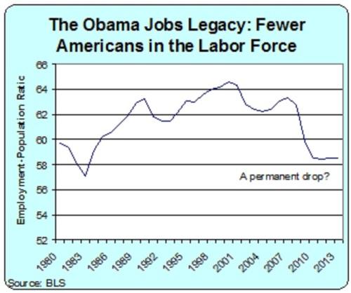 Obama Jobs Legacy