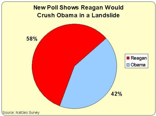 Reagan Obama Poll