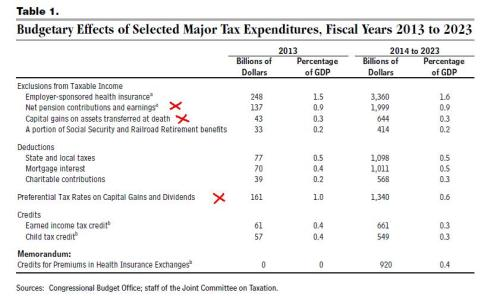 CBO Tax Expenditure List