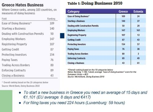 Greece - Anti Business