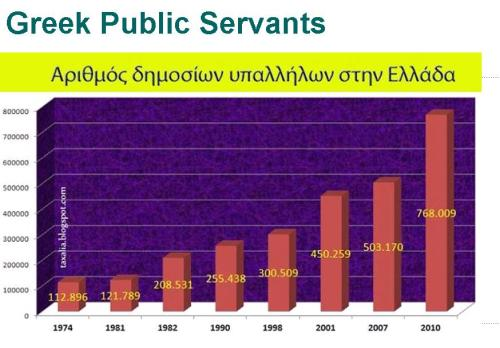 Greece - Number of Bureaucrats