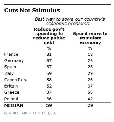 Pew European Spending Cuts