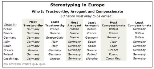 Pew European Stereotypes