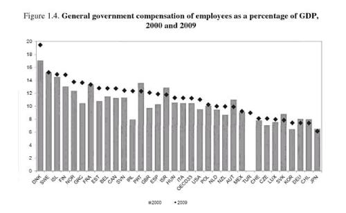 Bureaucrat Costs