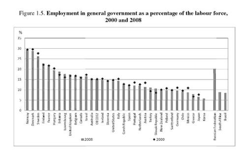 Bureaucrat share of labor force