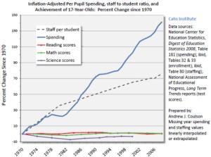 Education spending Cato chart