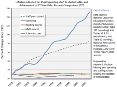 Education spending-performance chart