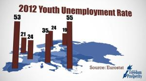 Government is even bigger in Europe...leading to even worse results for young people