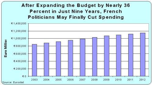 French Spending, 2003-2012