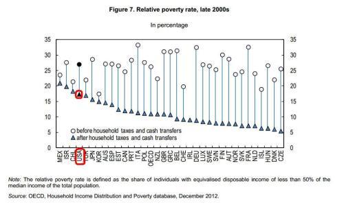 OECD Junk Poverty Data