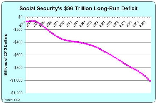 Social Security Deficit