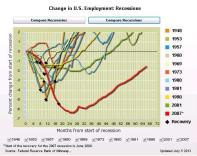 afp-jobs Deconstructing Obama's Dismal Record on Jobs