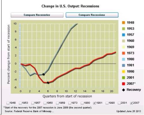 AFP Reagan v Obama GDP