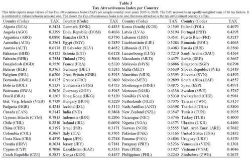 Tax Attractiveness Ranking