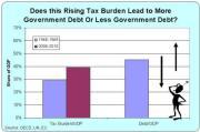 Taxes debt europe