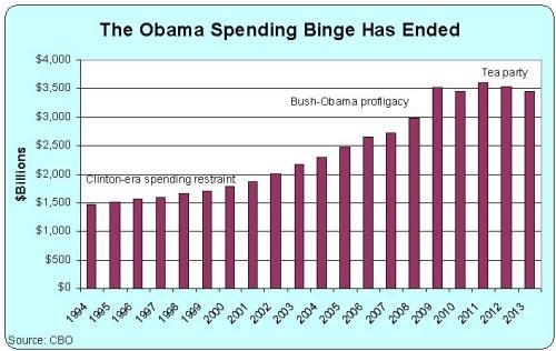 Obama Spending Binge Ended
