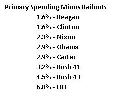 Pres Spending 2013 - Primary Minus Bailouts