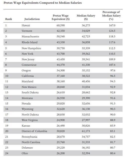 Redistribution Nation Worst 24