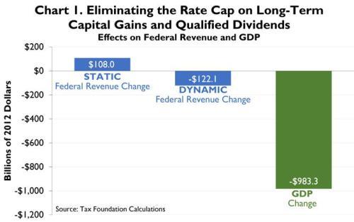 Tax Foundation Double Taxation Dynamic Chart