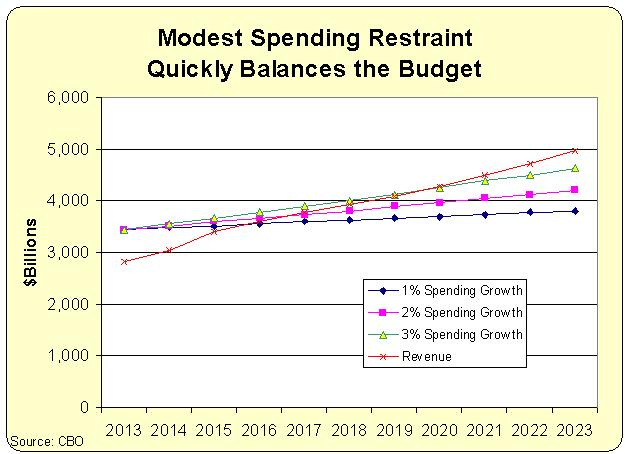 Balanced Budget with Spending Restraint