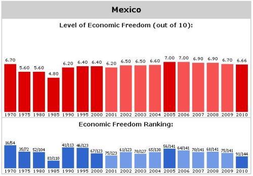Mexico EFW Ranking