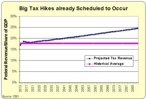 Long-Run Tax Revenue