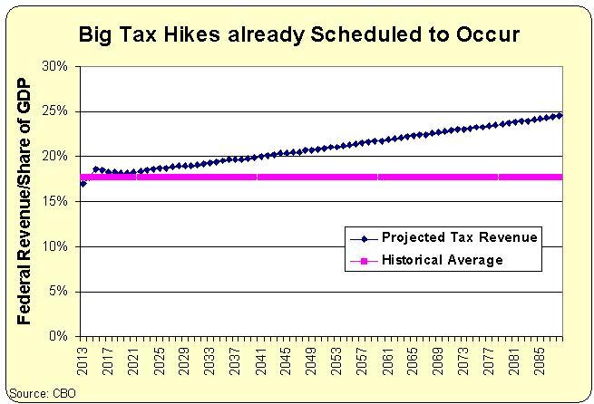 Long-Run Tax Revenue