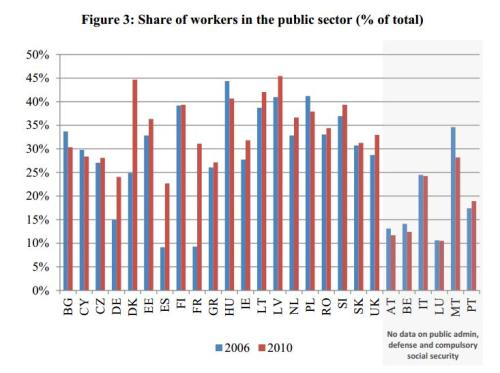 EC Bureaucrats Share of Workforce