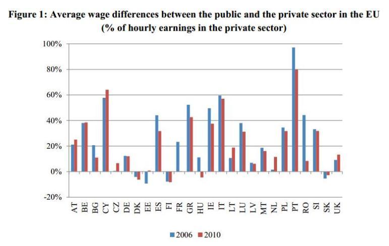 EC Bureaucrats Wage Premium