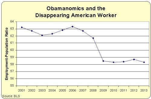 employment-population-ratio Obamanomics and the Vanishing American Worker