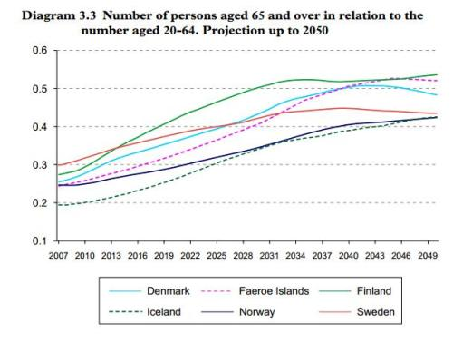 Faroe Islands Age-Dependency Ratio