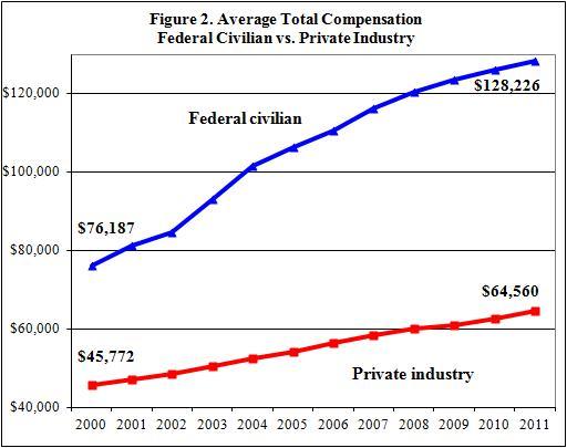 Federal Bureaucrat Compensation Advantage