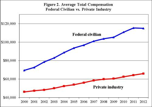 Federal Bureaucrat Compensation Premium
