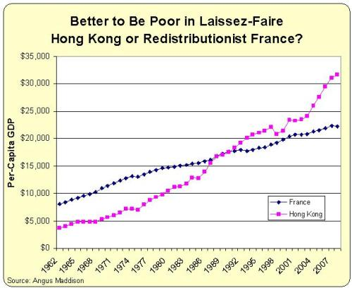Hong Kong v France Per-Capita GDP