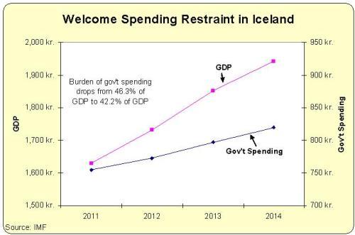 Iceland Spending Restraint