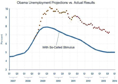 obama-unemployment Obamanomics and the Vanishing American Worker